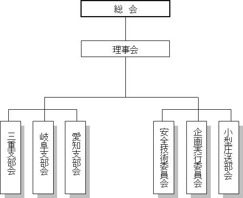 東海地区コンクリート圧送有限責任事業組合の組織図